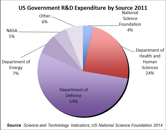 A quarter of the Federal government R&D budget goes to private industry, compared with 19 per cent in the UK.