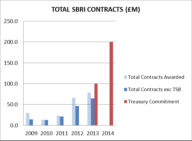 Exhibit 7 shows the total value of SBRI contracts awarded each year since the programme was launched in 2009, together with the expenditure to which the Treasury committed in the April 2013 budget.