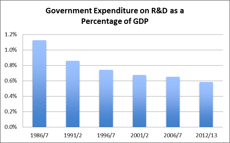 government expenditure on R&D is down from 1.1 to 0.6 per cent over the same period.