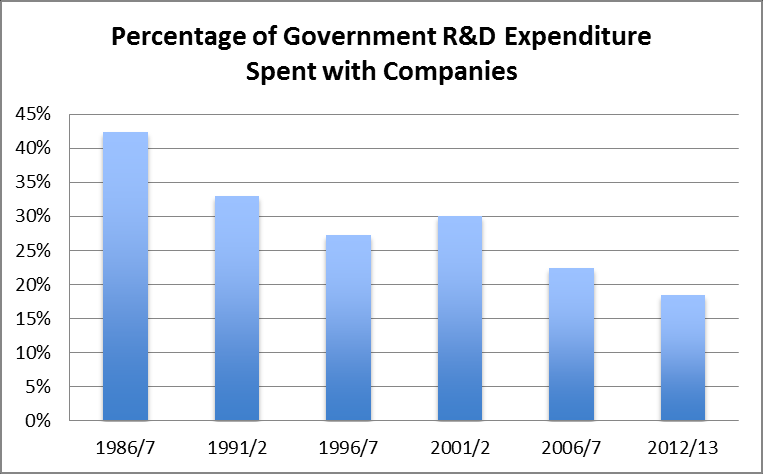 No other major advanced economy except the Netherlands has reduced R&D spending. But it also shows the significance of the reduction in government financed R&D.
