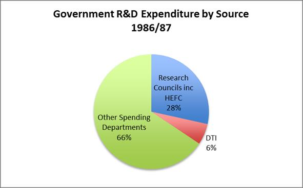 (iii) Funding from The Treasury and Department of Business Innovation and Skills (BIS) to subsidise R&D in companies The changes in the breakdown of direct expenditure on R&D over the last quarter of