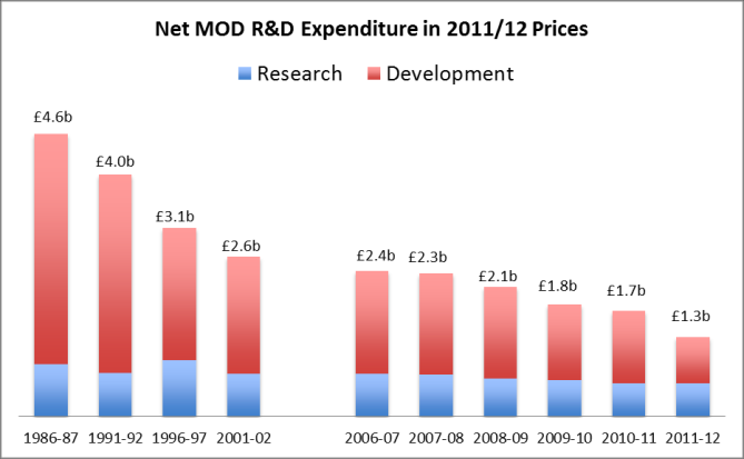 Exhibit 11: Long Term Changes in the Sources of Government R&D Expenditure contracts for business, have collectively reduced their R&D spending from two thirds of the total in 1986/7 to half in
