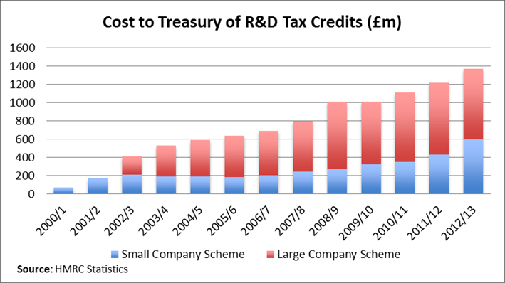 used to support business R&D. However most went to large companies and universities. The R&D tax credit was introduced to try to redress the balance and was initially restricted to SMEs.