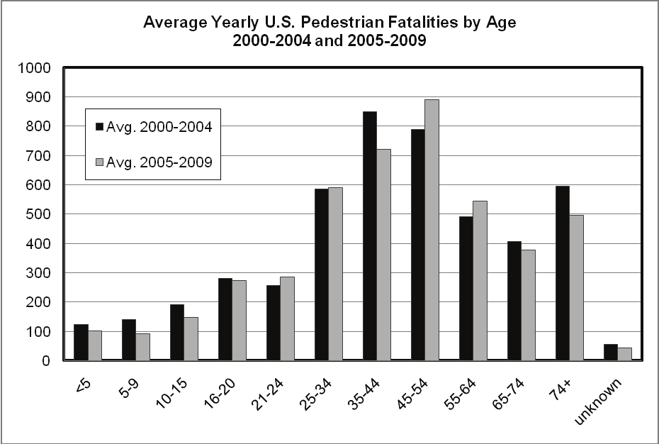 Chapter 8. Pedestrians ages as well as other exposure factors. To see the distribution of pedestrian crashes occurring in 2010 by age, go to: www-nrd.nhtsa.dot.gov/pubs/811625.pdf.
