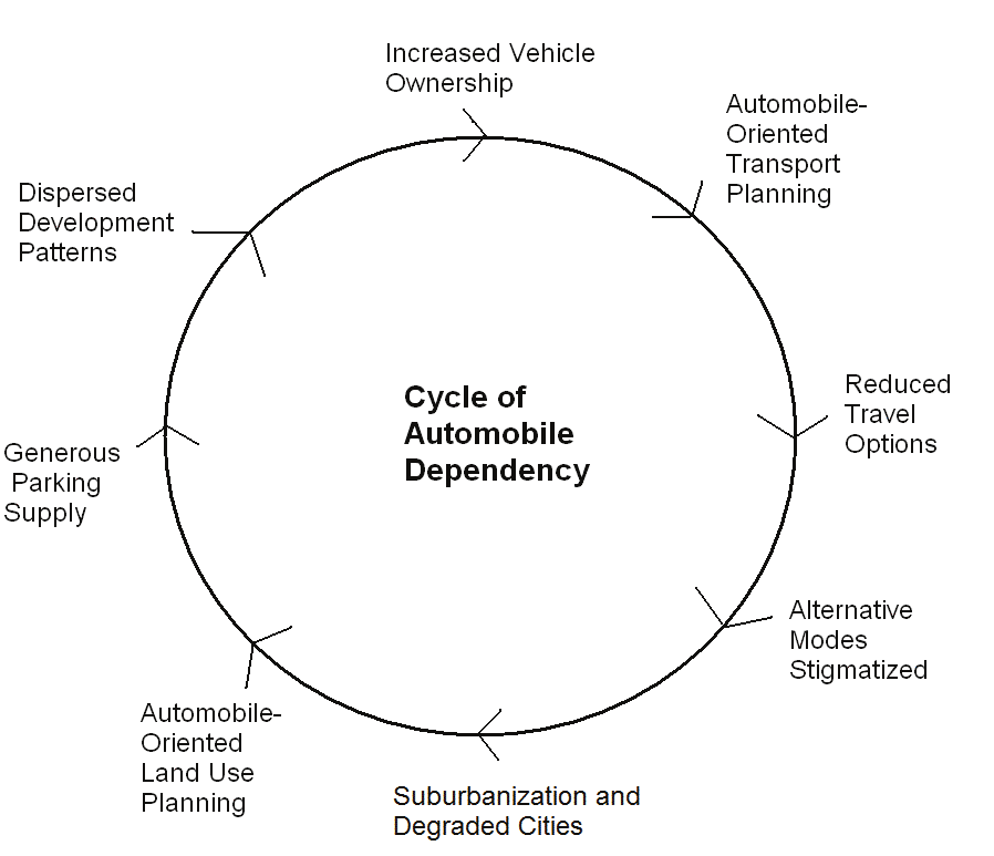 Figure 6 Cycle of Sprawl and Automobile Dependency This figure illustrates the self- reinforcing cycle of increased automobile dependency and sprawl.