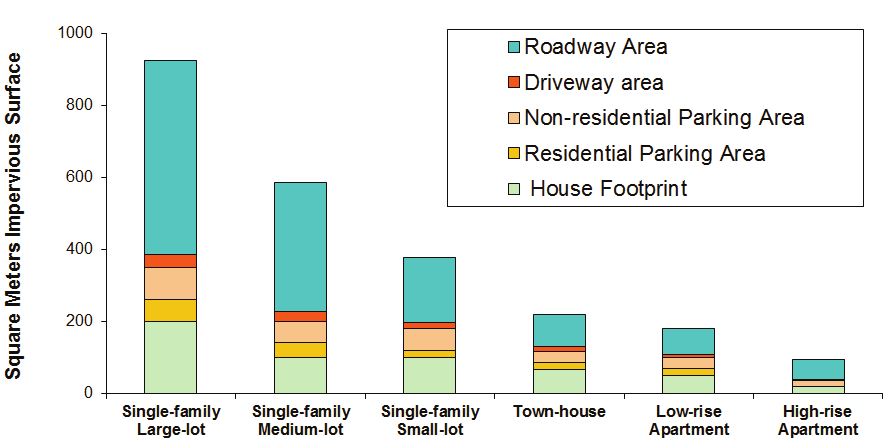Figure 13 Impervious Surface Area Of Various Housing Types Source: Litman 2011b Sprawl tends to increase per capita impervious surface (buildings and pavement) by encouraging lower larger building