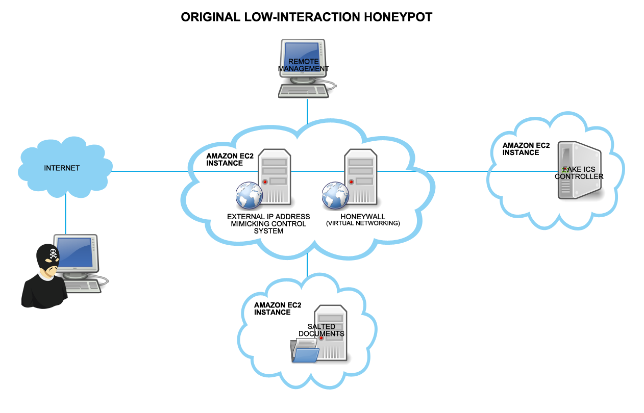 The first challenge in rearchitecting the honeypot solution was to create a believable, fully mimicked version of a virtualized ICS environment.