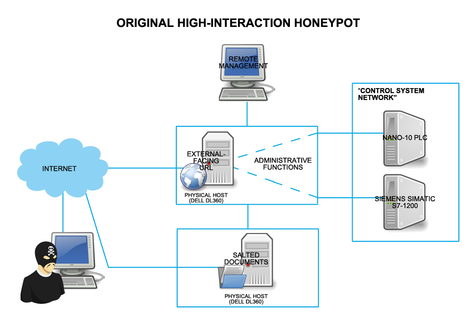 Original Honeypot Deployment Who s Really Attacking Your ICS Equipment?