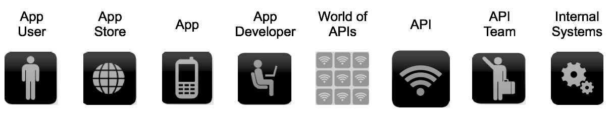 Why? Look at the value chain below the application developer is the lynchpin of the entire API strategy.
