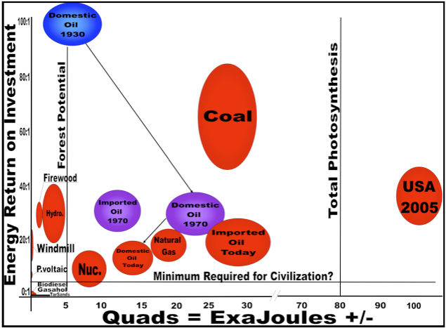 Energies 2009, 2 36 Figure 2. Balloon graph representing quality (EROI Y axis) and quantity (X axis) of the United States economy for various fuels at various times.