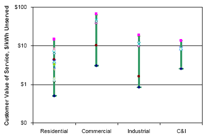 Figure 2-3. Range of Vos Values Used in Municipal Planning Study Source Energy and Environmental Economics, Inc. and Electrotek Concepts, Inc.
