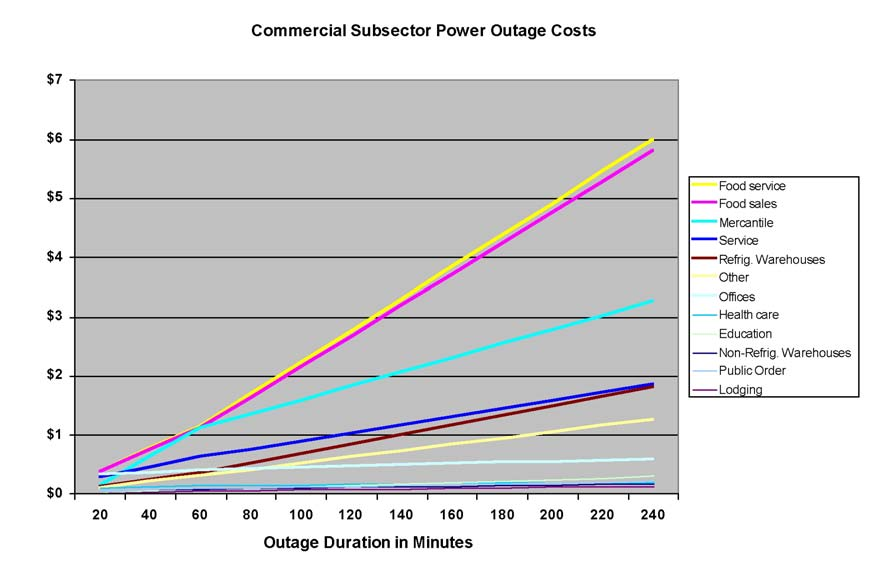 Figure.2-5. Commercial Sub sector Power Outage Costs Figure 2-6.