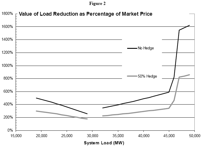 3.4.1.2 Impact of Demand Reductions on Congestion Costs Implicit in energy prices is the cost of transmission congestion and losses.