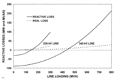 Figure 4.1 shows the complex behavior of transmission lines with respect to reactive power.