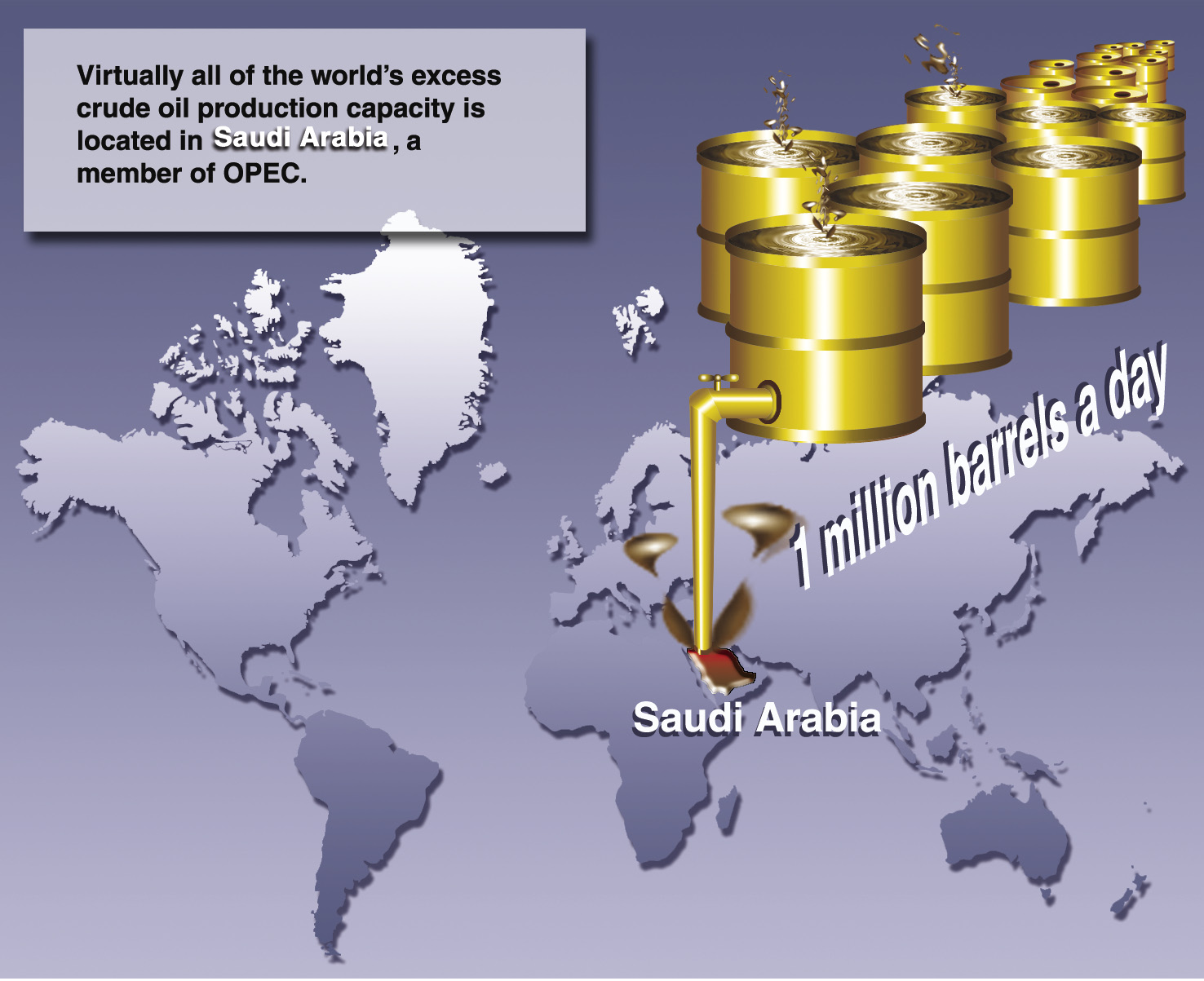 Figure 14: World Excess Crude Oil Production Capacity Source: GAO analysis of EIA data.