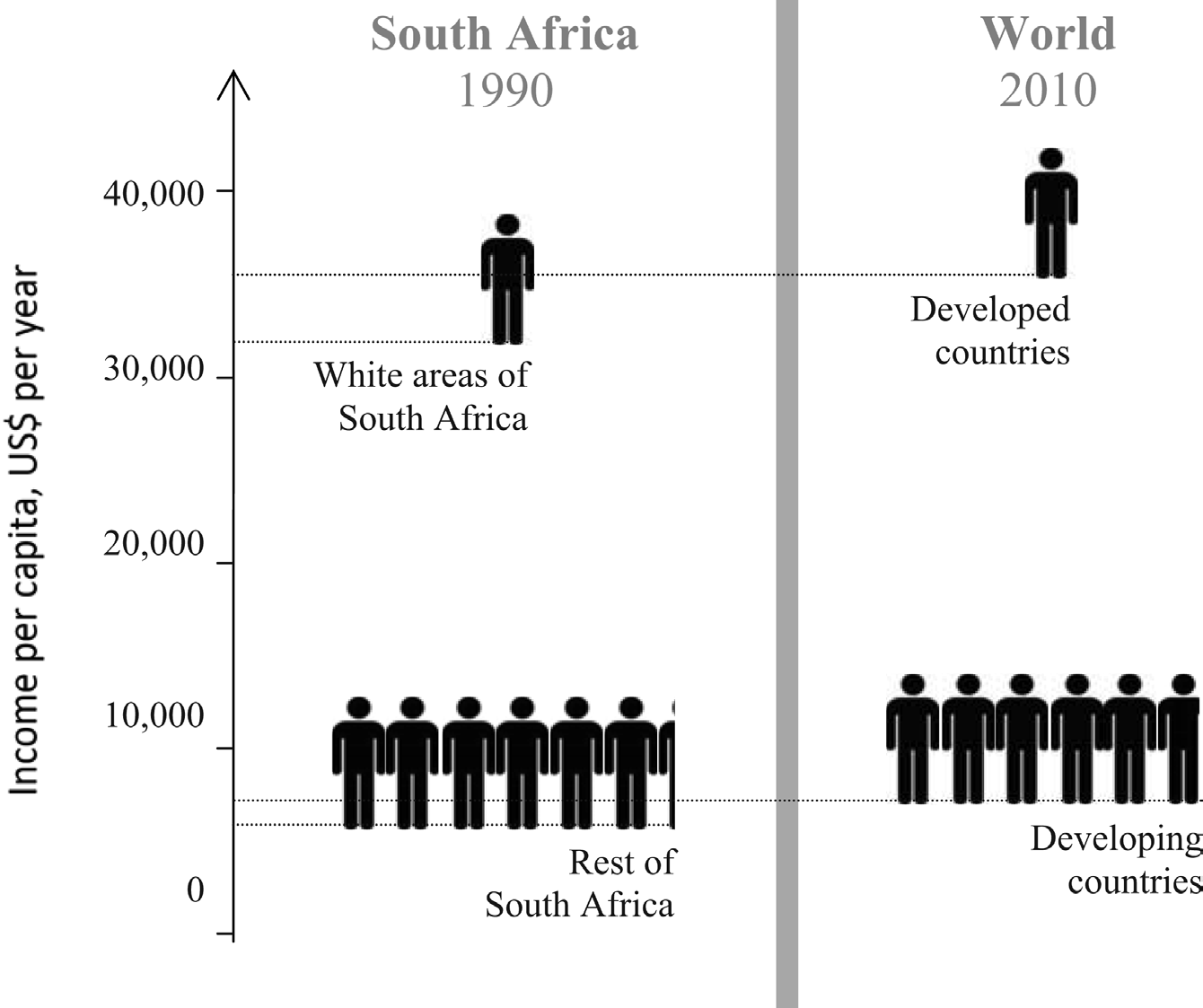 42 The Annual Proceedings of the Wealth and Well-Being of Nations Figure 4: Relative incomes and relative populations: Today s world looks much like South Africa just before Apartheid ended Sources: