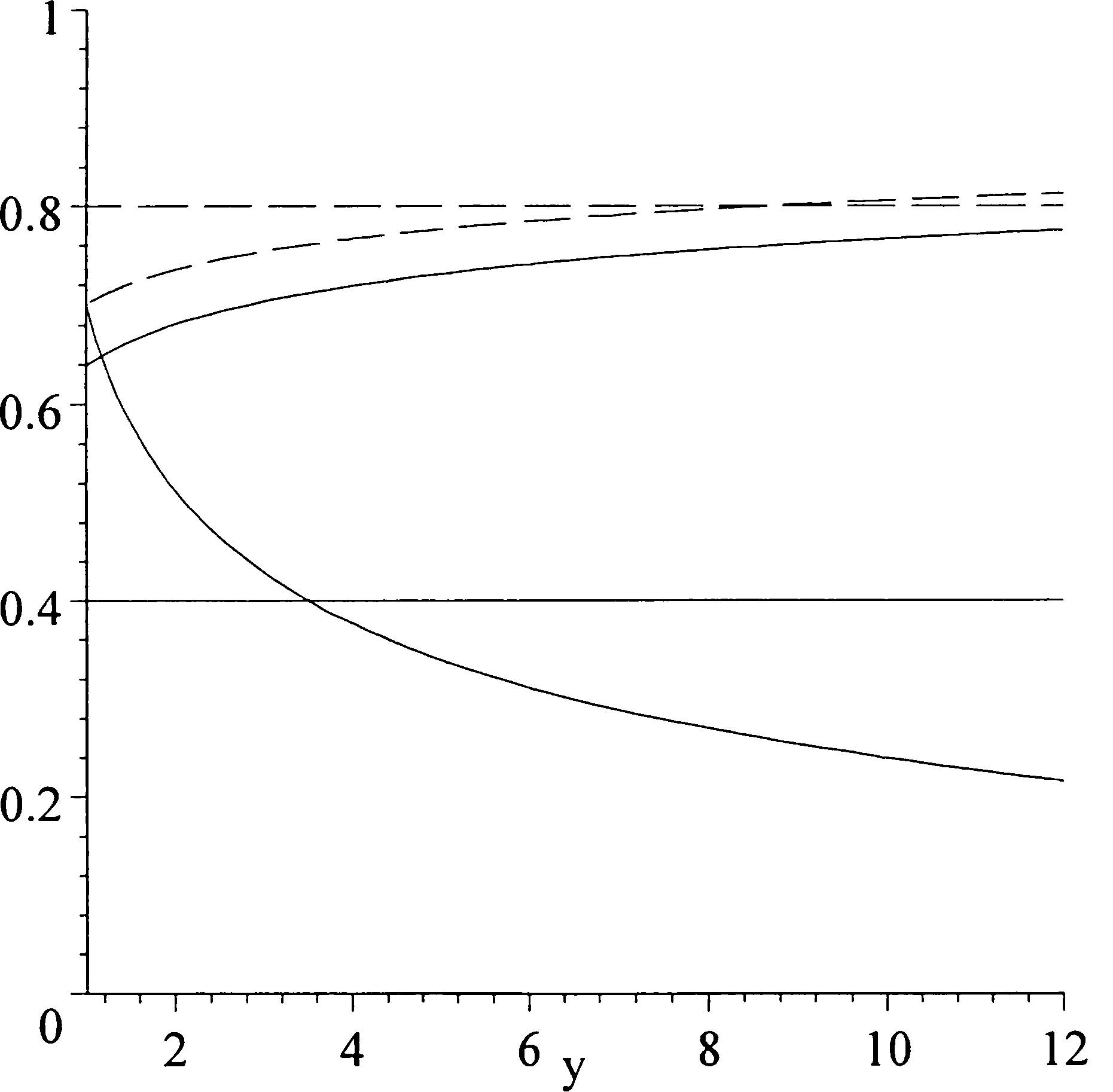Democratic equilibrium tax rates are indicated by thick lines (q = 0.5,λ= 0.25).