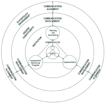 The following diagram describes the elements of alignment and the points of potential collaborative endeavor.