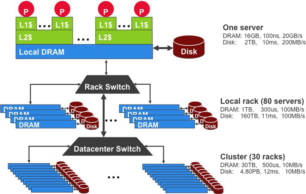8 the datacenter as a computer per server. Alternatively, lower-cost fabrics can be formed from commodity Ethernet switches by building fat tree Clos networks [1]. How much to spend on networking vs.