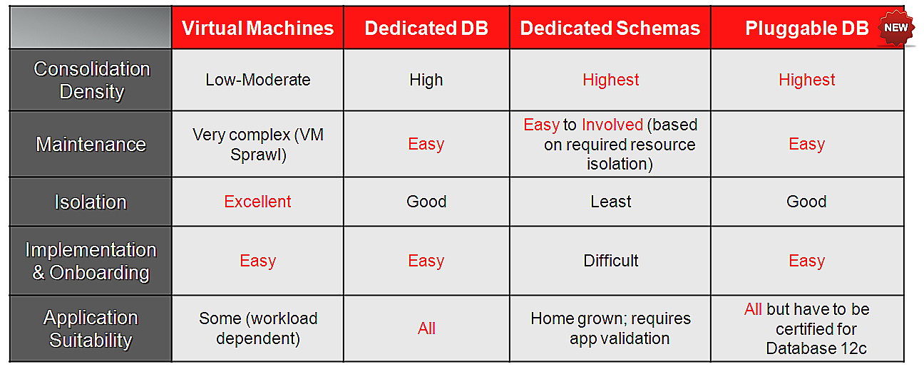 TABLE 1. COMPARISON OF DBAAS CONSOLIDATION MODELS Managing the Database Lifecycle In today s information age the heart of any organization resides inside the databases their IT maintains.