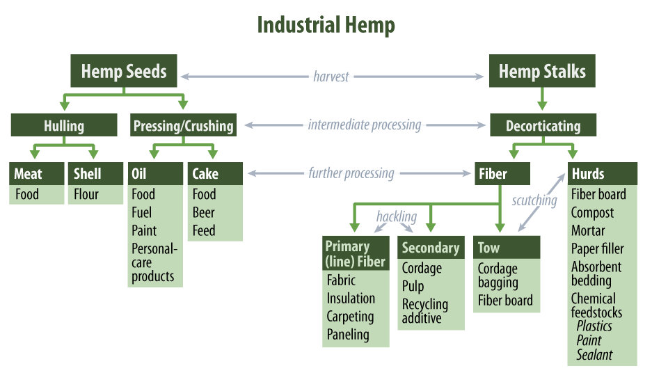 Although hemp is not grown in the United States, both finished hemp products and raw material inputs are imported and sold for use in manufacturing for a wide range of product categories (Figure 2).