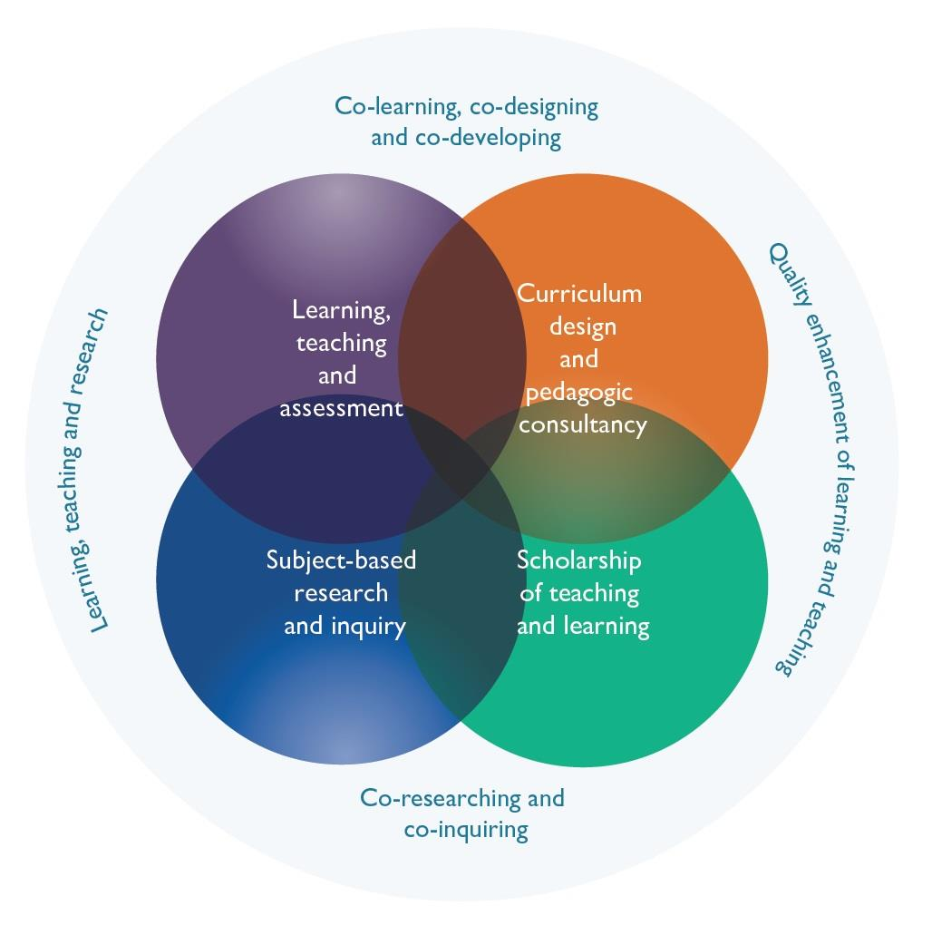 o learning, teaching and assessment; o subject-based research and inquiry; enhancement of learning and teaching practice and policy through o scholarship of teaching and learning; o curriculum design