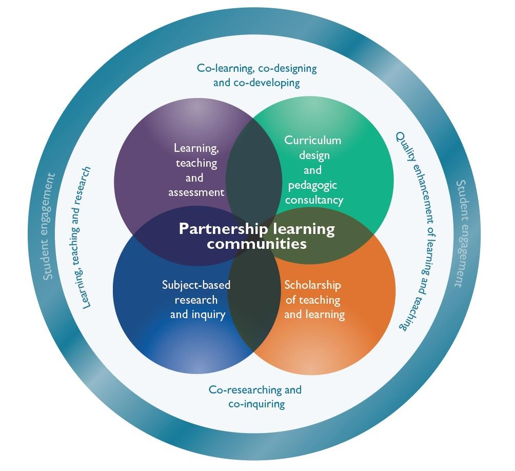 The model, as so far constructed, focuses on four interrelated ways of engaging students in partnership.