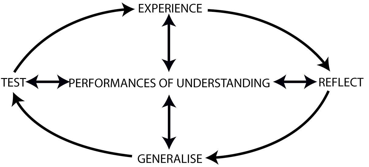 learning (Fielding 1994; Healey and Jenkins 2000). This involves four stages which, paraphrasing Kolb, may be referred to as experiencing, reflecting, generalising and testing (Cowan 1998).