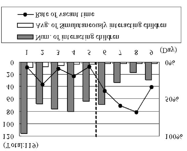 76 KANDA, HIRANO, EATON, ISHIGURO Figure 9. Transition in number of children playing with the robot. (a) Results for first-grade students. (b) Results for sixth-grade students.