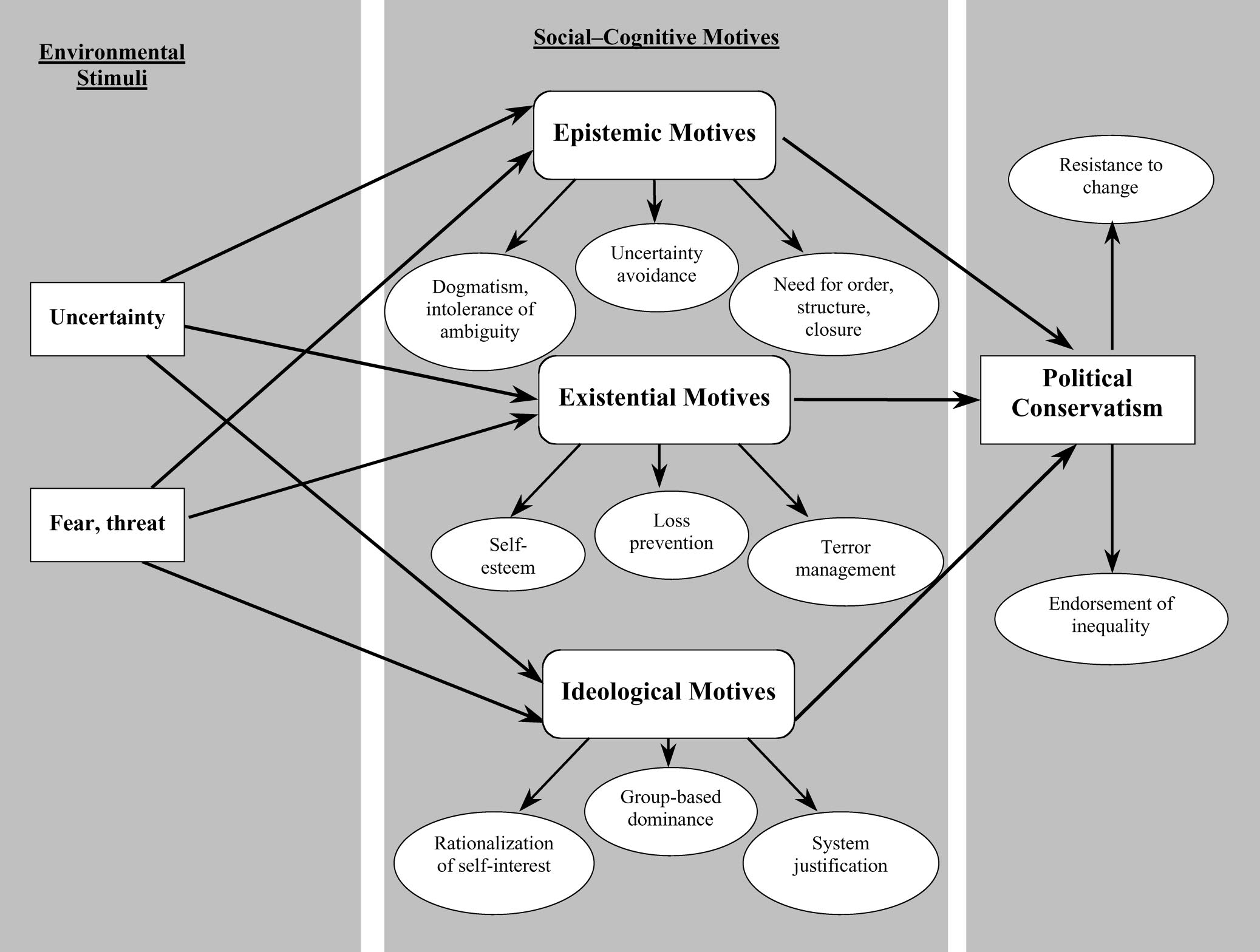 368 JOST, GLASER, KRUGLANSKI, AND SULLOWAY Figure 1. An integrative model of political conservatism as motivated social cognition. namely, resistance to change and support for inequality.