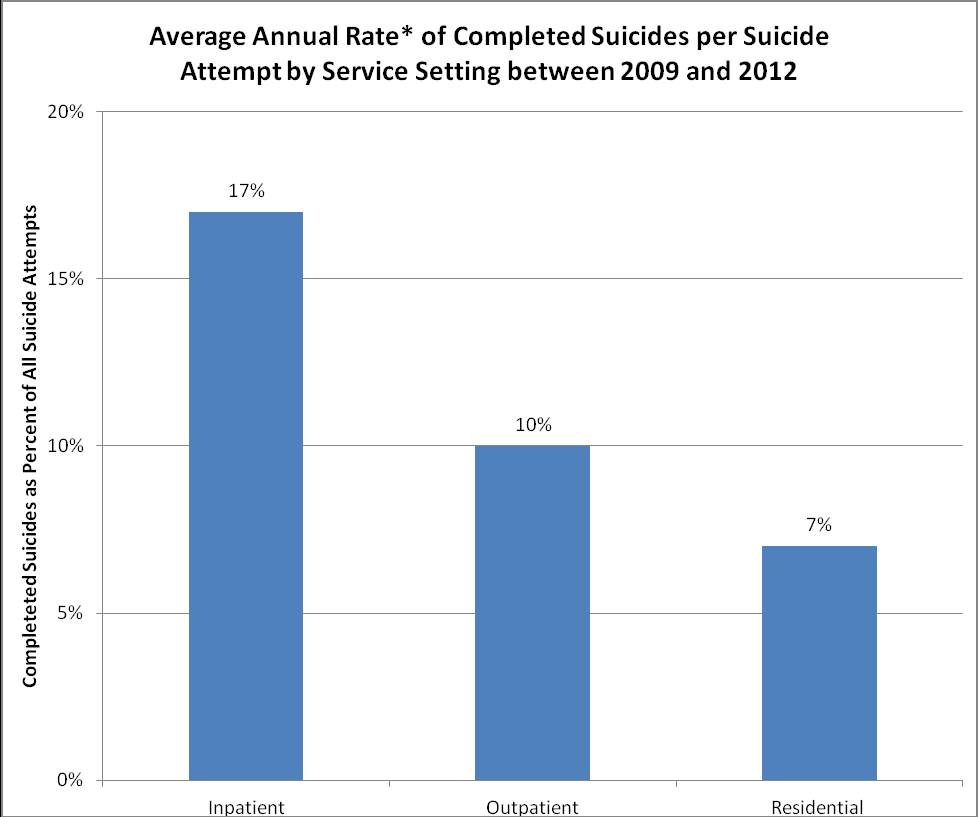 Figure 4 *Rate is calculated as the number of completed suicides each year between 2009 and 2012