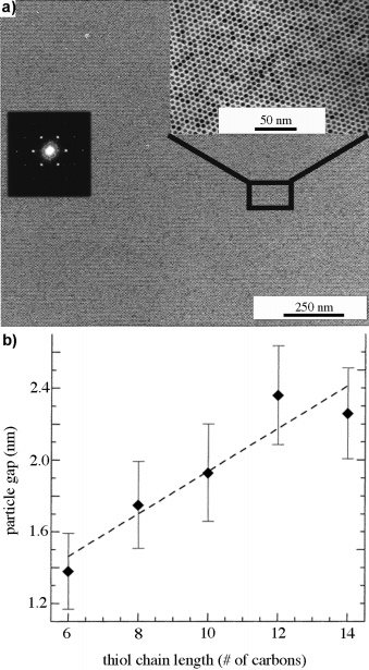 Self-Assembled Monolayers of Thiolates Chemical Reviews, 2005, Vol. 105, No. 4 1133 Figure 10. (a) TEM image of a long-range-ordered array of dodecanethiolate-protected gold nanoparticles (5.
