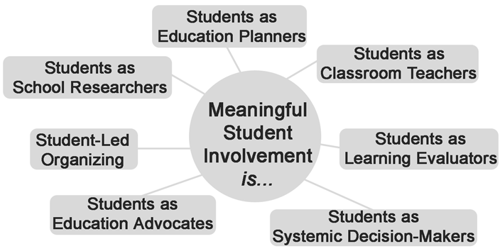 Chapter 3 Meaningful Student Involvement in Action A particular kind of tension emerges when students begin to realize that the way they learn is keeping them from what they are actually supposed to