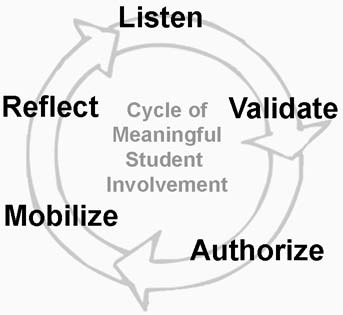 1. Listen The first step for the ideas, knowledge, experience, and opinions of students to be shared with adults. 2.