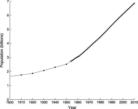 18 Figure 3. World population over the last century. Source: Author. Note: Calamities such as the Spanish flu pandemic, the two world wars, and the Holocaust scarcely register.