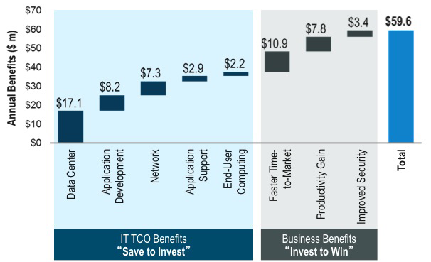 Figure 7. Estimated Financial Impacts of Fast IT for Company with $5B in Annual Revenue.