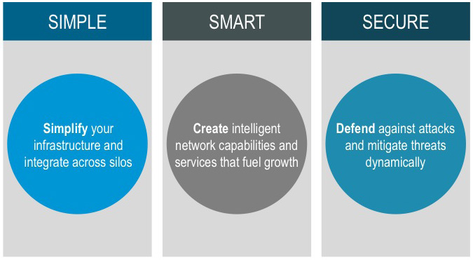Figure 1. Three Pillars of Fast IT. Source: Cisco Consulting Services, 2014 The Fast IT study surveyed 1,400 IT leaders in a representative mix of industries in five key economies.
