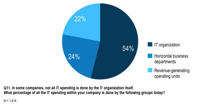 Technology is not IT s problem alone, much in the same way that talent is not solely HR s responsibility. Figure 2. IT Spending in Companies, by IT and non-it Groups.