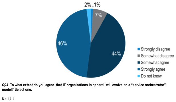 Source: Cisco Consulting Services/GMI, April 2014 In reality, CIOs have understood the need to reduce complexity and focus on business enablement for many years.