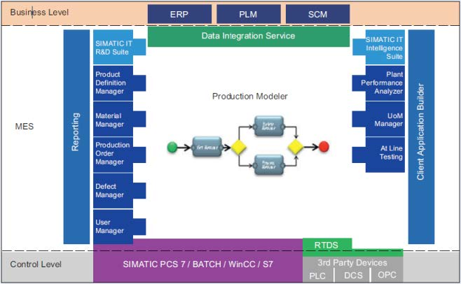 Functional Overview SIMATIC IT Production Suite V6.6 April 2013 10 How you can succeed The SIMATIC IT model Today, increasing competitiveness is mandatory for manufacturing companies.