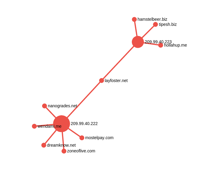 Plotting this infrastructure in a node graph shows one interesting aspect of