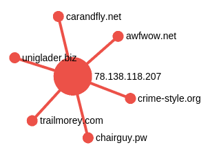 Every IP has 3-6 domains pointing to it and there are only a few that have