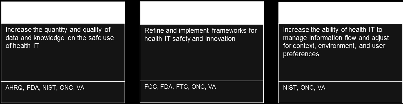 Objective 1B: Increase user and market confidence in the safety and safe use of health IT products, systems, and services For the nation to collectively move to an electronic health environment,