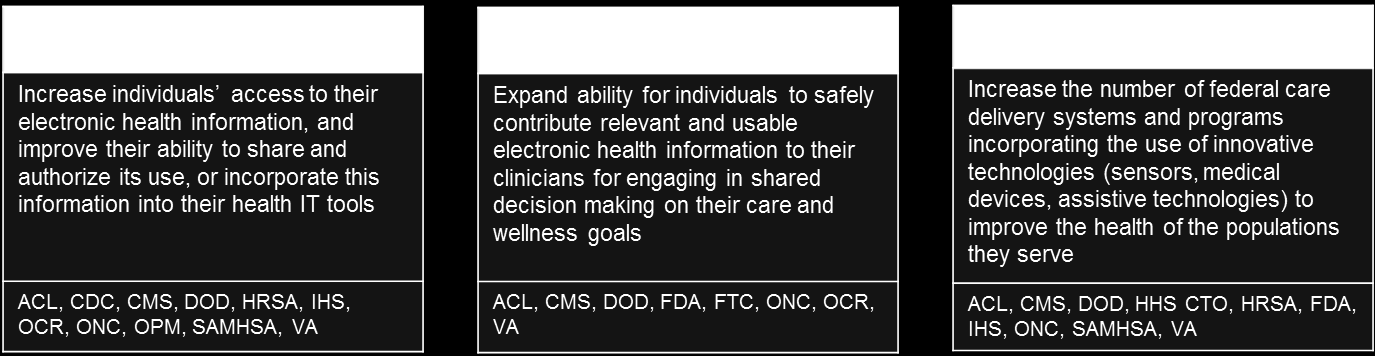 Objective 4A: Empower individual, family, and caregiver health management and engagement Changing how health and care is both discussed and provided toward a person-centered vision is vital to