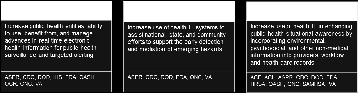 Objective 4B: Protect and promote public health and healthy, resilient communities Interoperable health information can improve public health entities and community-based organizations ability to