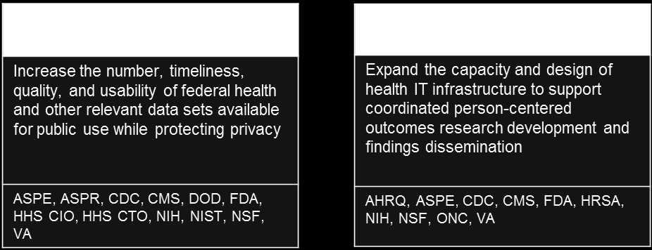 Objective 5A: Increase access to and usability of high-quality electronic health information and services While protecting privacy, security, and confidentiality, the federal government is publishing