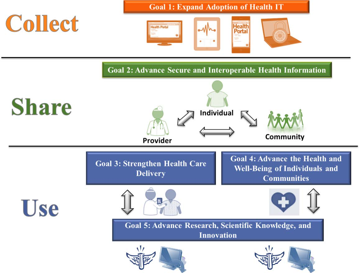 efforts across the government to advance health IT adoption and exchange.