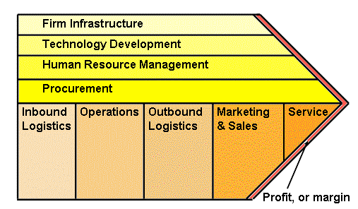 2 There is no problem at all seeing how information technology could be used in each activity: Value chain component Firm infrastructure Technology development Human resource management Procurement