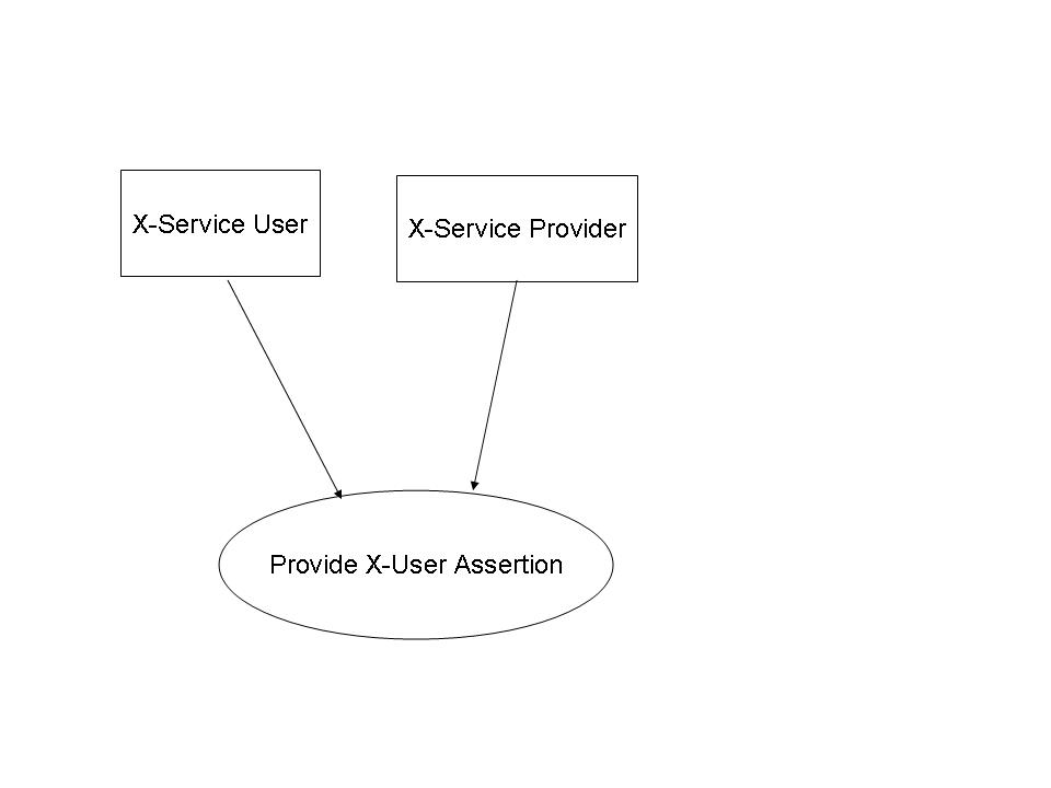 3590 3.40 Provide X-User Assertion This section corresponds to Transaction ITI-40 of the IHE IT Infrastructure Technical Framework. 3.40.1 Scope Transaction ITI-40 is used by the X-Service User to pass a claimed identity assertion to the X- Service Provider.