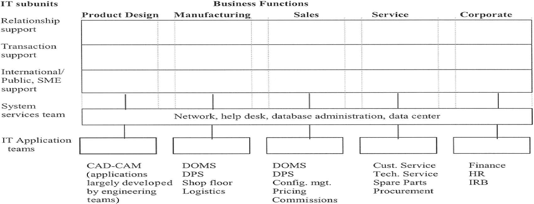 16 K. L. KRAEMER ET AL. FIG. 4. Matrix structure of Dell Americas IT organization. businesses), and international/public (non-u.s. markets; government, education, small- and medium-sized enterprise (SME)).